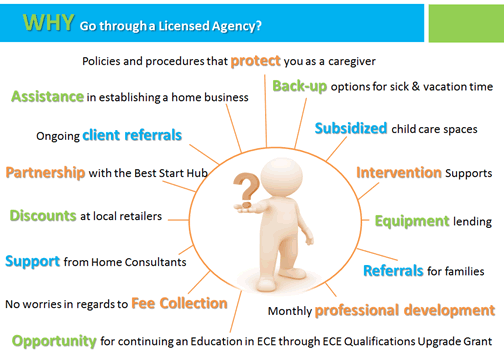 Becoming A Home Provider Childcare Algoma